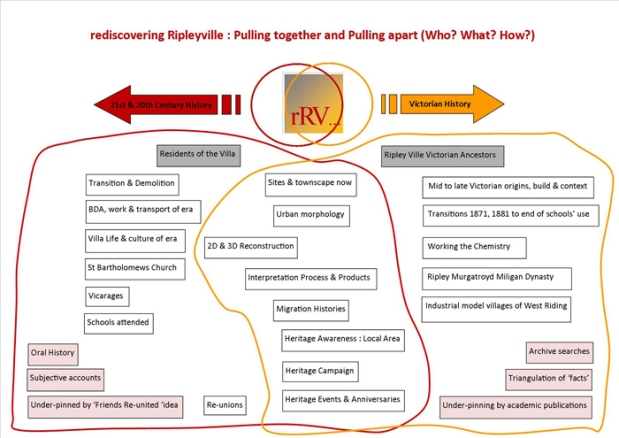 Diagram Pulling together Pulling apart and overlaps rRV post May (3)